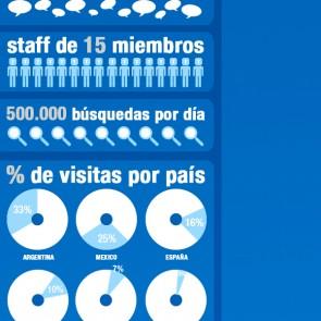 Infografia Taringa 12