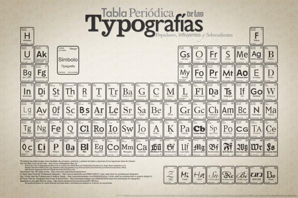Fuentes Tipograficas Para